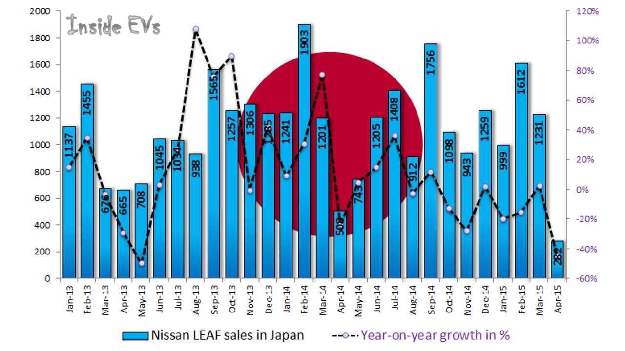 Mitsubishi & Nissan Note Strong Drop In Plug-In Electric Car Sales In Japan