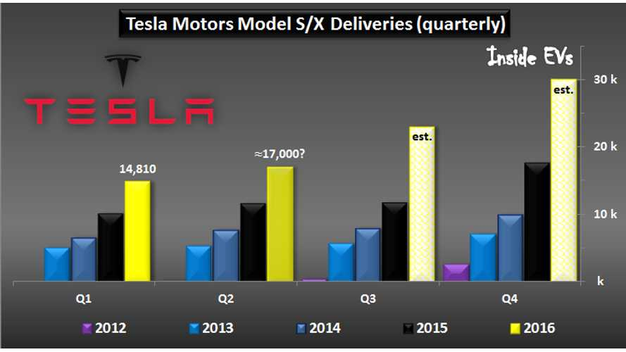 Tesla Motors Looks For High Delivery Increases In Upcoming Quarters