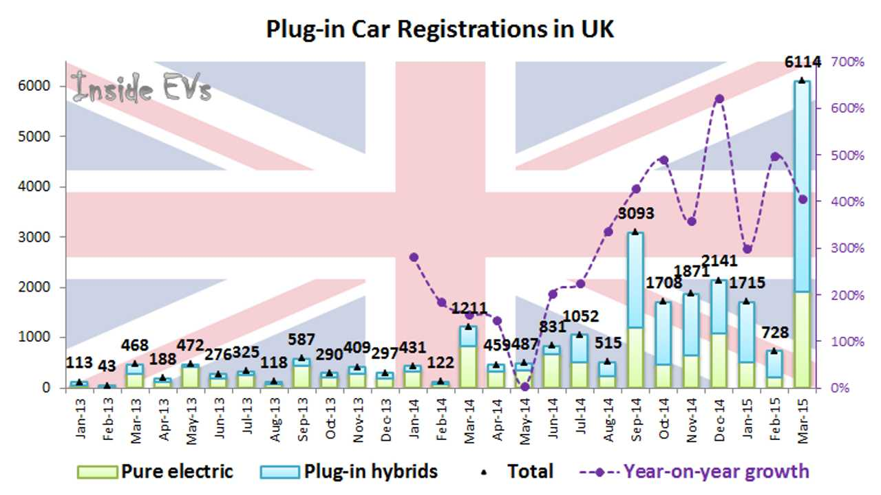 Plug-In Electric Car Sales In UK Went Through The Roof - 6,000 In March!