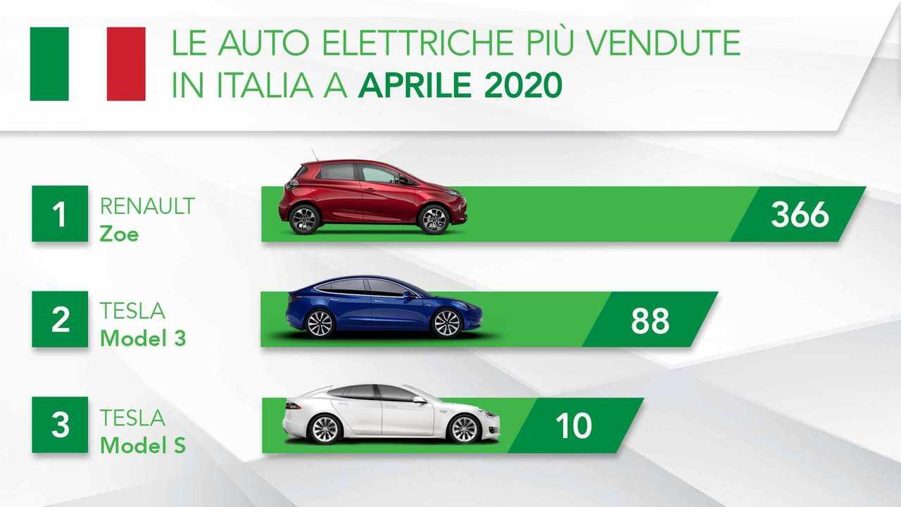 Auto più vendute EV Aprile 2020