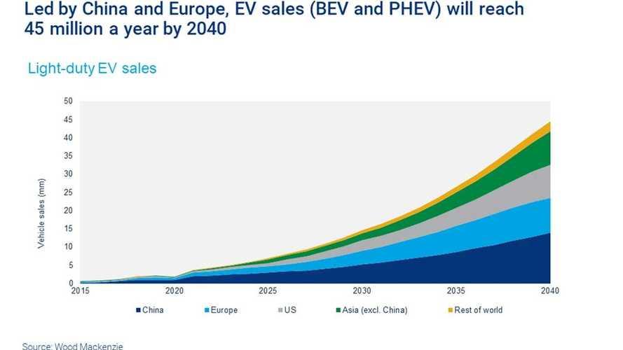 L'evoluzione del mercato delle auto elettriche da qui al 2040