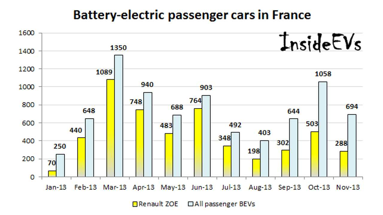 In France, EV Sales Rise Above 1,100 in November, But Renault ZOE Loses Ground