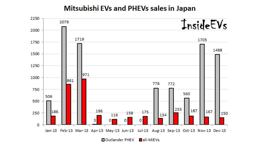 In 2013, Mitsubishi Sold 9,608 Outlander PHEVs in Japan; Approximately 18,000 Worldwide!