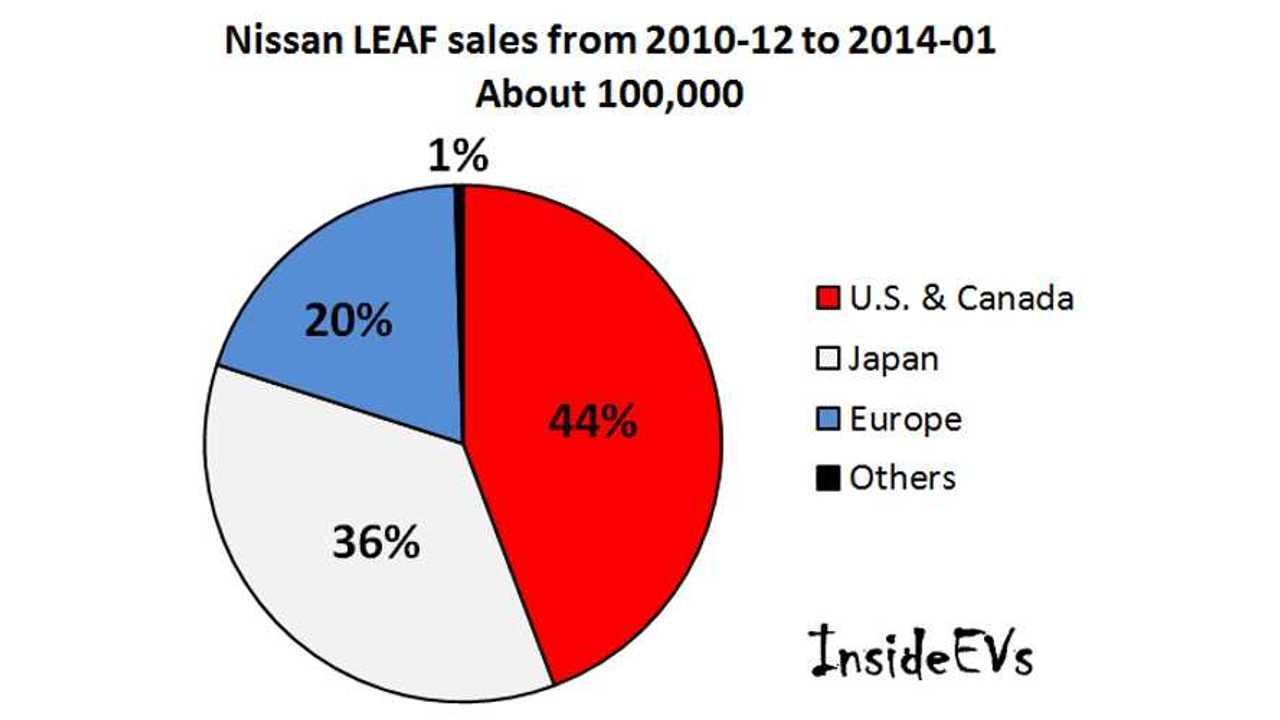 InsideEVs' Pie Chart Tracks Worldwide Nissan LEAF Sales Since Launch