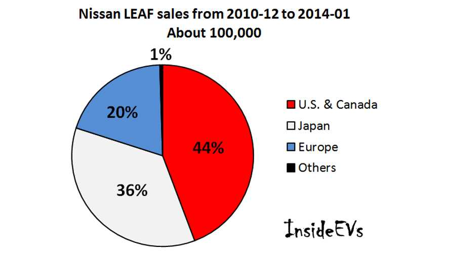 InsideEVs' Pie Chart Tracks Worldwide Nissan LEAF Sales Since Launch