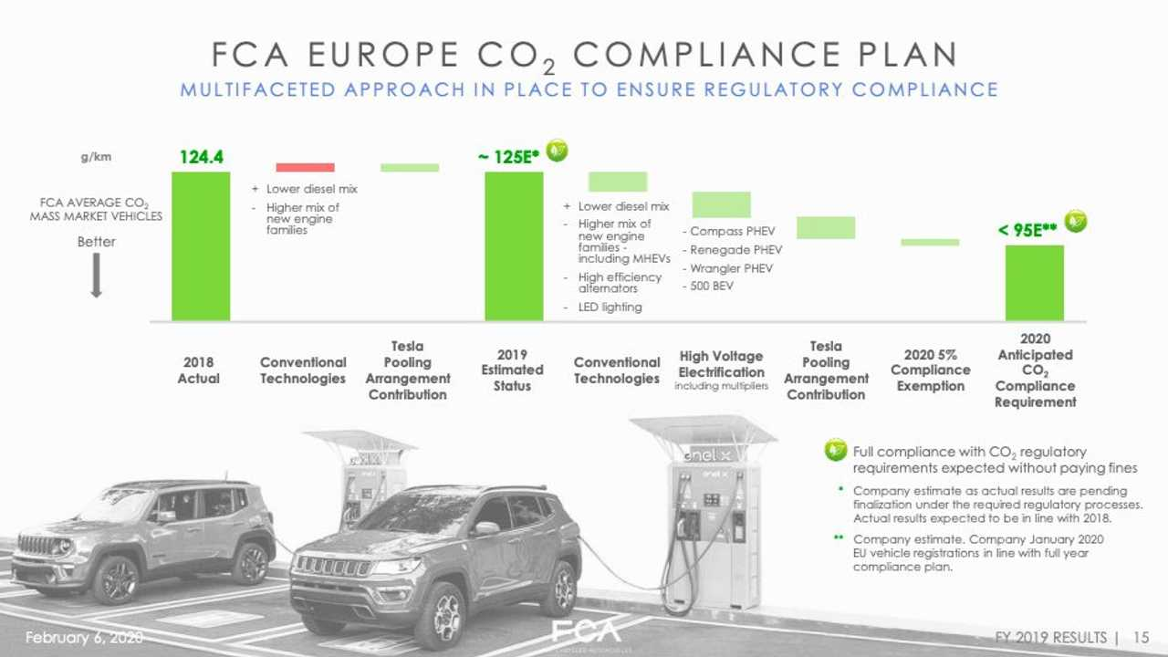 Fiat Chrysler Automobiles (FCA) CO2 compliance plan for Europe