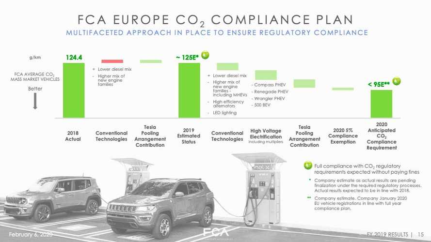 The Deal With Tesla Is Key For FCA's CO2 Emission Compliance Plan