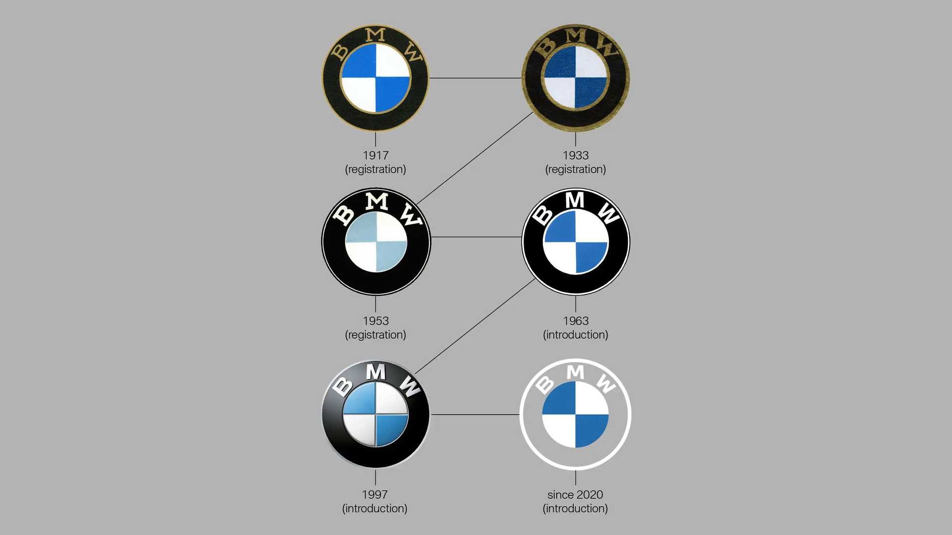Here S How The Bmw Logo Evolved Through The Years