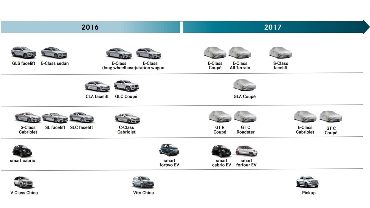 Mercedes-Benz 2017 roadmap