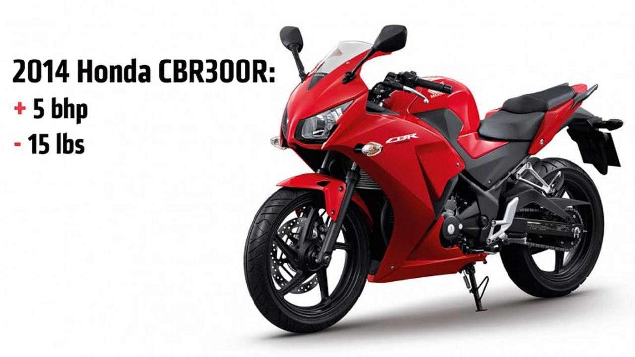 2014 Honda CBR300R — Details Leaked