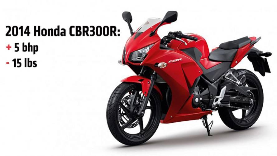 Rumor Control: 2014 Honda CBR300R