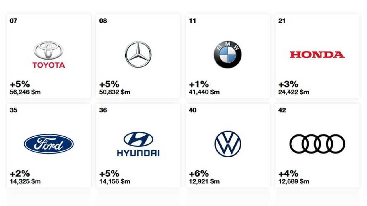 Copertina 2 Marchi auto, quelli che valgono di più nel 2019