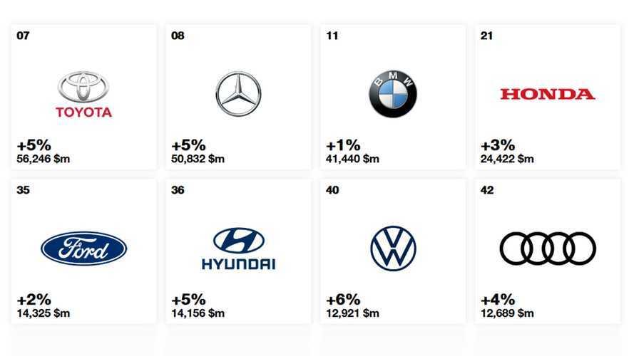 Marchi auto, quelli che valgono di più nel 2019