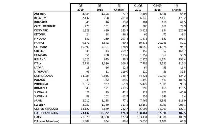 Elettriche e ibride, vendite in Europa +50% nel terzo trimestre
