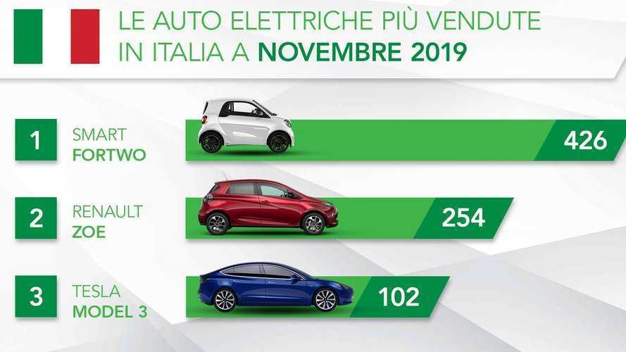 Auto elettriche, ecco le più vendute in Italia a novembre 2019
