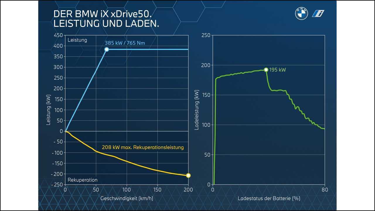 BMW veröffentlicht Ladekurven des iX