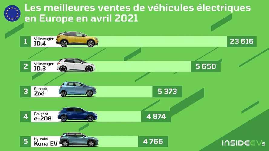 La VW ID.4 est l'électrique la plus vendue en Europe