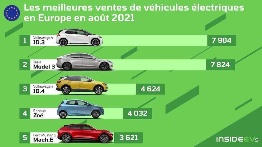 Ventes août 2021 - Volkswagen et Tesla au coude à coude en Europe