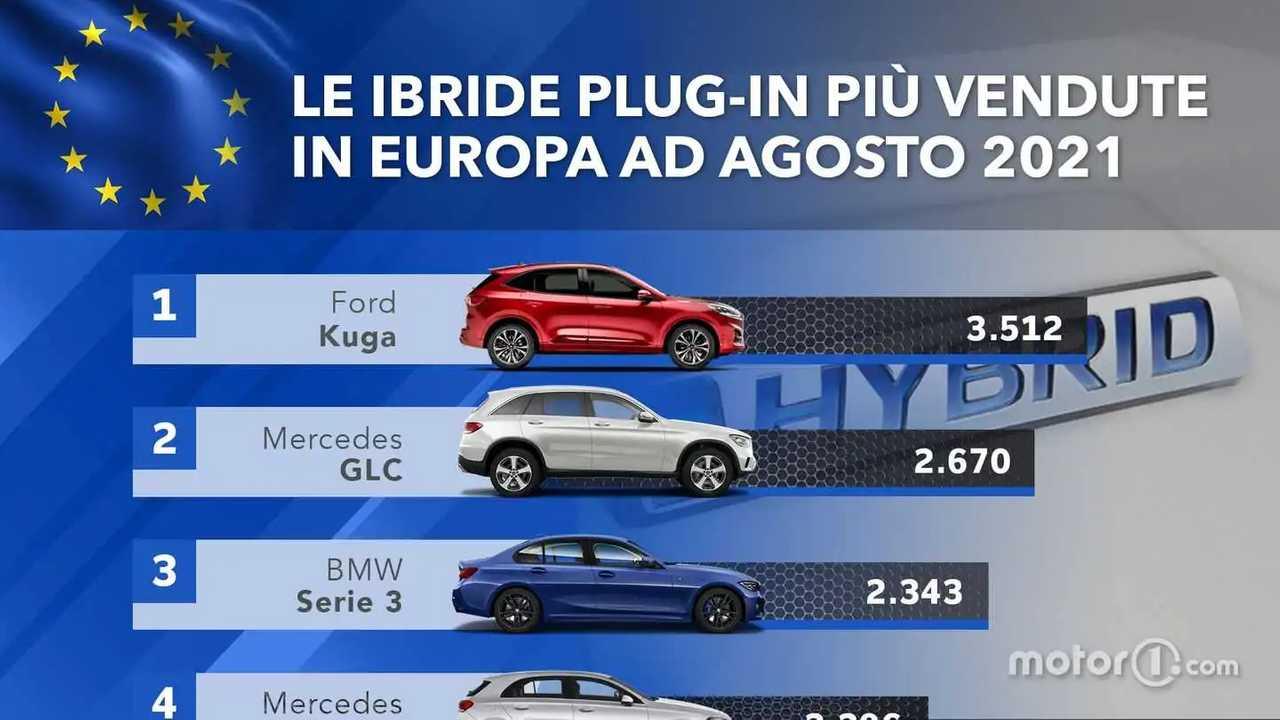 La Top 10 delle auto ibride plug-in in Europa ad agosto 2021