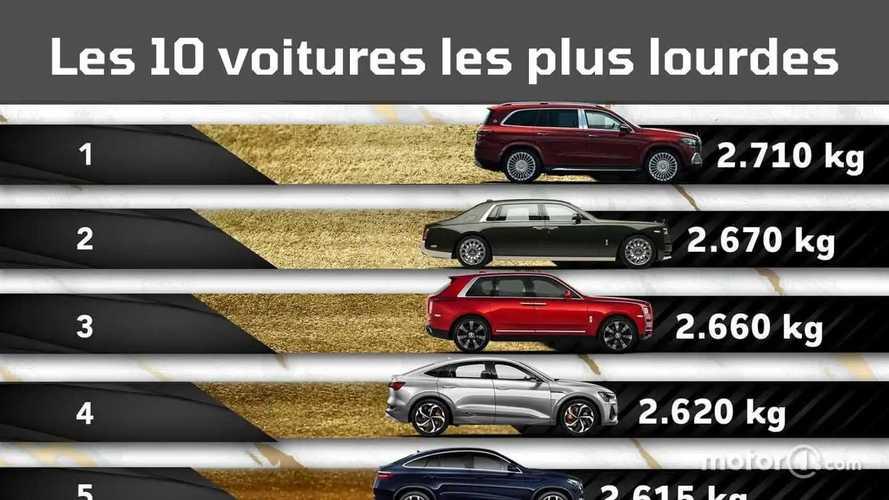 Les 10 voitures les plus lourdes (pour le stationnement au kilo)