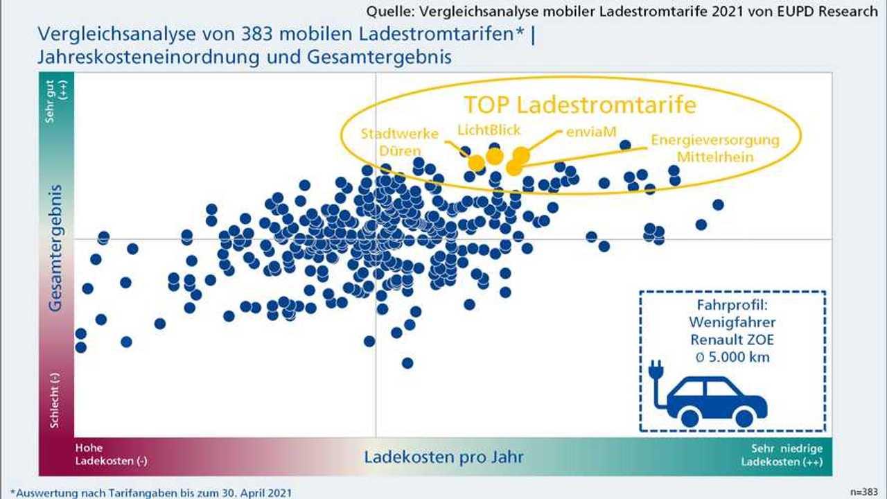 Ladestromtarife für Wenigfahrer im Vergleich