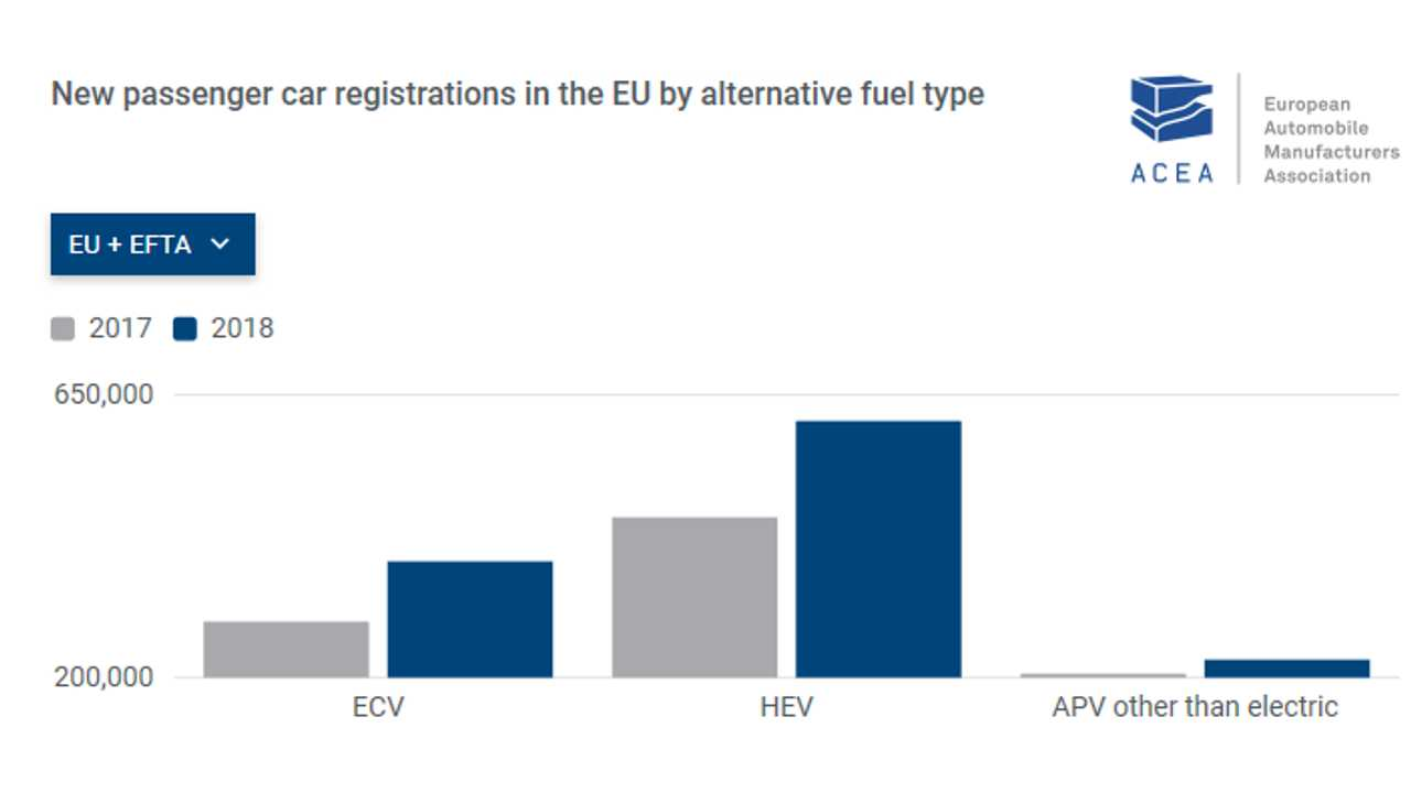Passenger plug-in electric car registrations (ECV) in Europe: