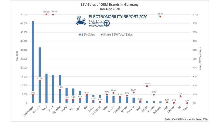 Elektroautos:Marktführer und Absatzanteile in Deutschland 2020