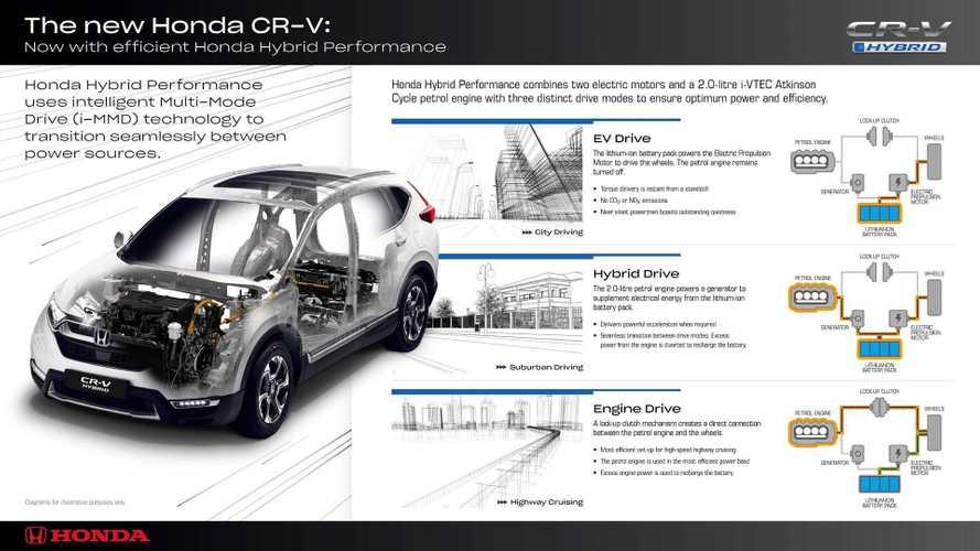 Honda CR-V Hybrid, quasi 19 km con un litro di benzina
