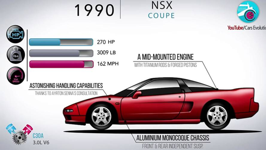 Origin Of A Species: Watch Two Decades Of Acura NSX Evolution