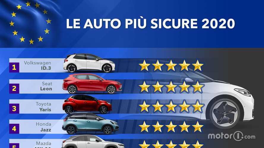 Le auto più sicure nei crash test EuroNCAP del 2020