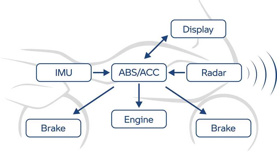 How Motorcycle Radar Technology Works
