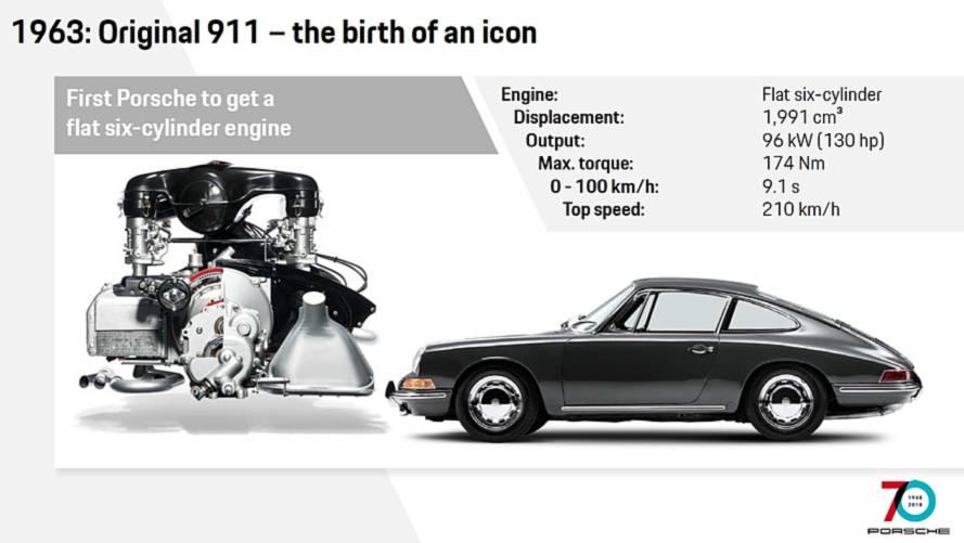 Evoluzione Porsche 911