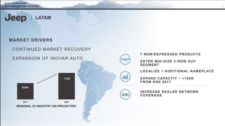 Jeep: Plano 2018-2022