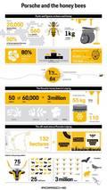 Porsche creates its first honey