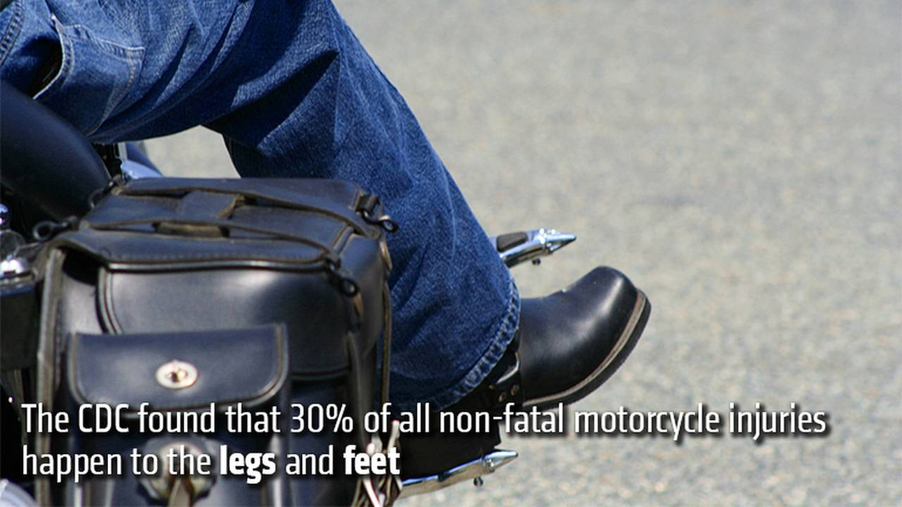 The CDC found that 30% of all non-fatal motorcycle injuries happen to the legs and feet