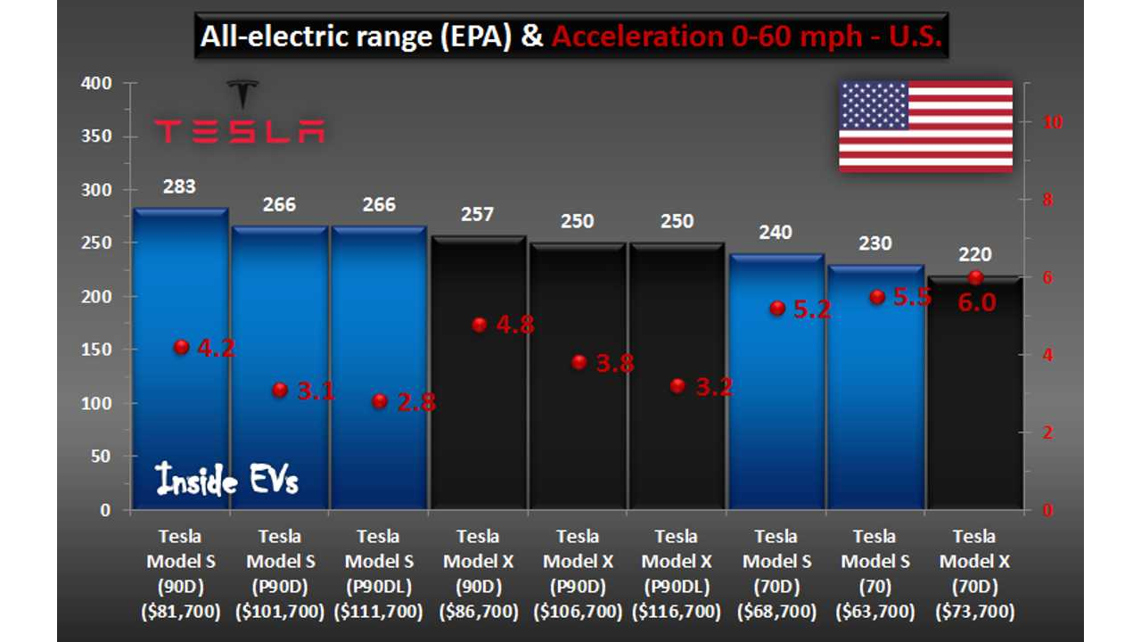 Tesla Model S and X comparison for U.S. (February 8, 2016) - some data estimated