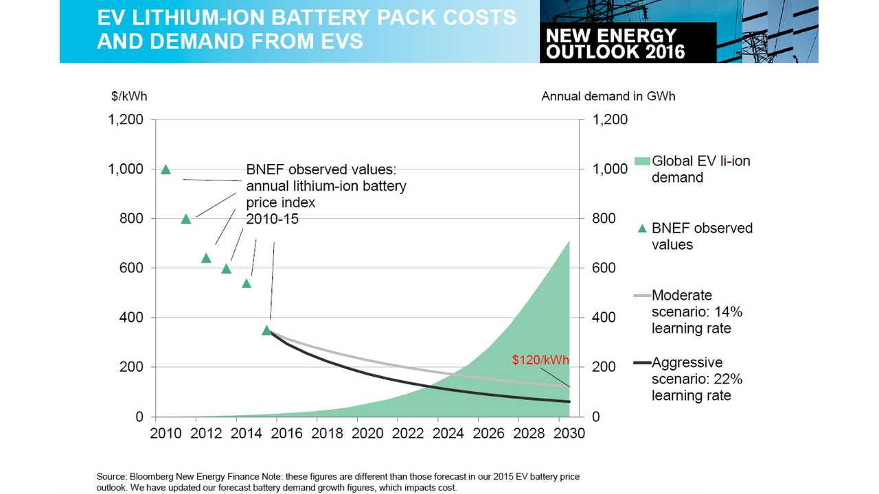 Lithium-ion Energy Storage System Capacity Chasing Solar Industry - BNEF