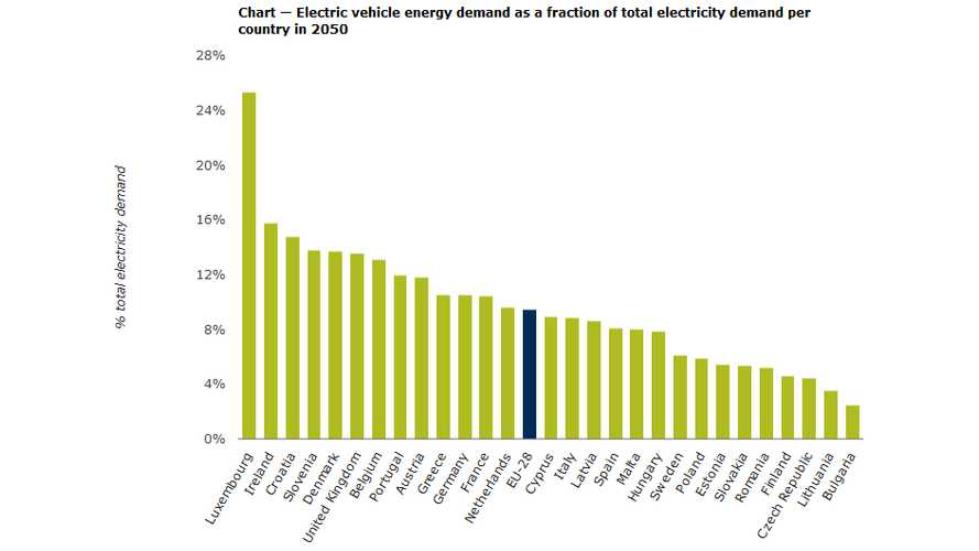 Impact Of Large-Scale EV Roll-Out On Energy Sector And Emissions In Europe
