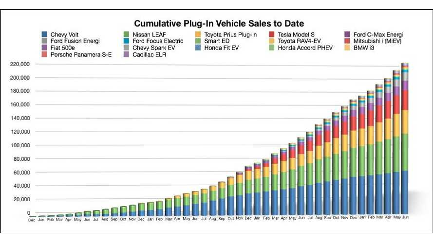 Cumulative Plug-In Electric Vehicle Sales With Model-By-Model Breakdown For US - Behold Mount