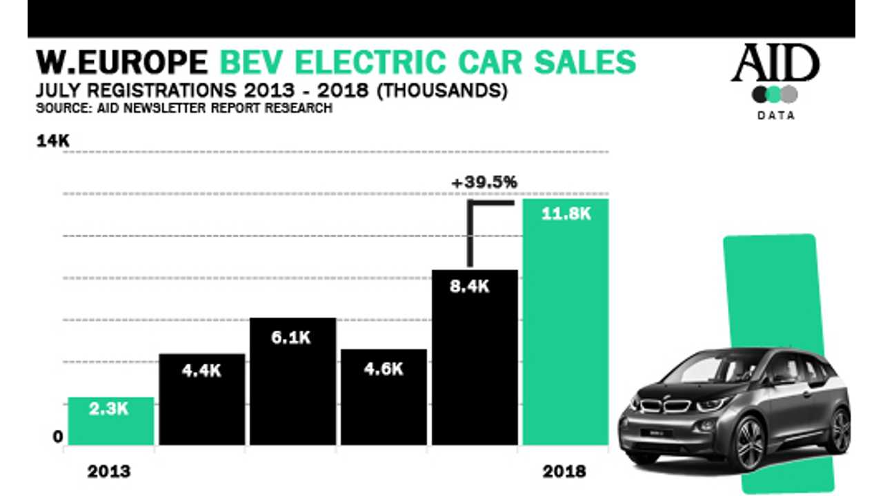 Western Europeall-electric car sales in July 2018 (Source: EagleAID.com)