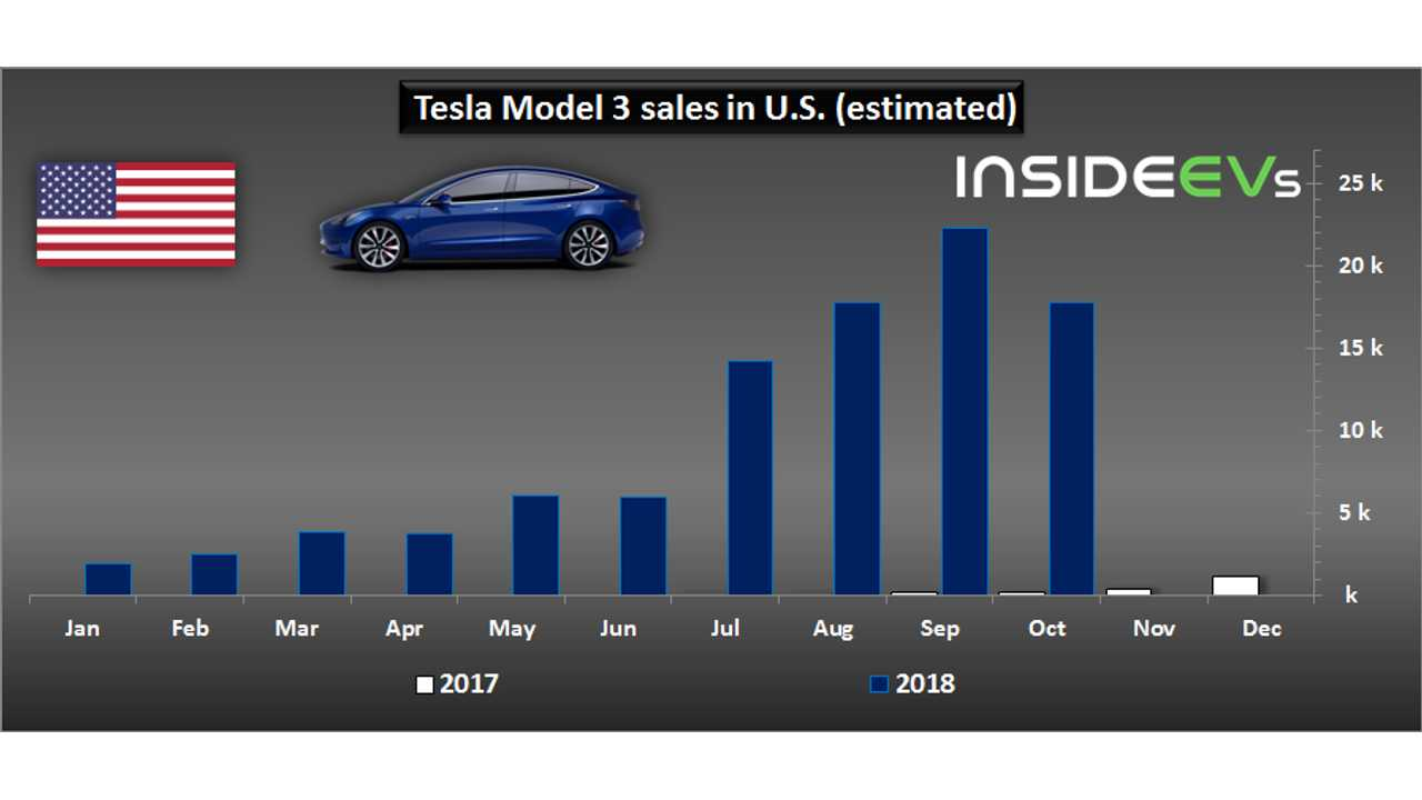 US Plug-In Electric Car Sales Charted: October 2018