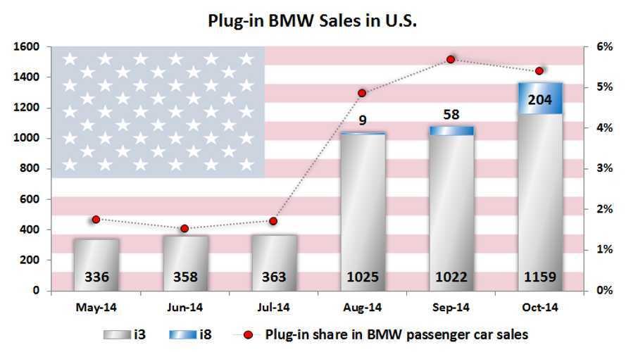 BMW i3 Sales Averaging 5% Of Total BMW Sales In U.S.