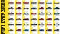Evolución de los modelos de Ferrari