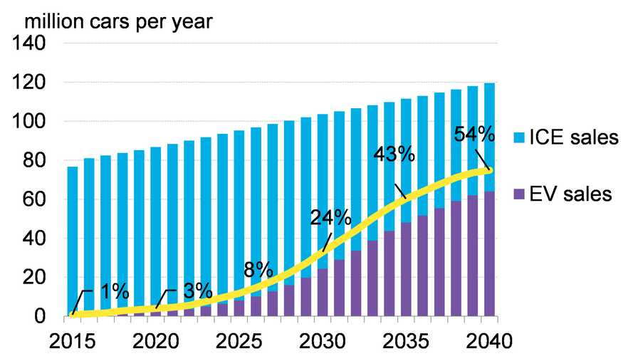 Bloomberg Increases Its Plug-Ins Global Share Forecast To 54% By 2040