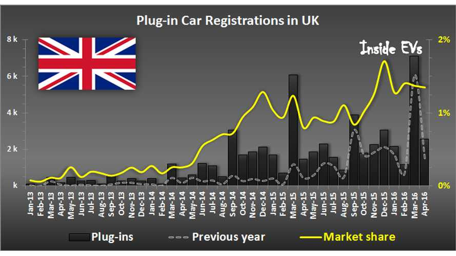 Plug-In Electric Car Sales In UK Up 72% In April To Over 2,500
