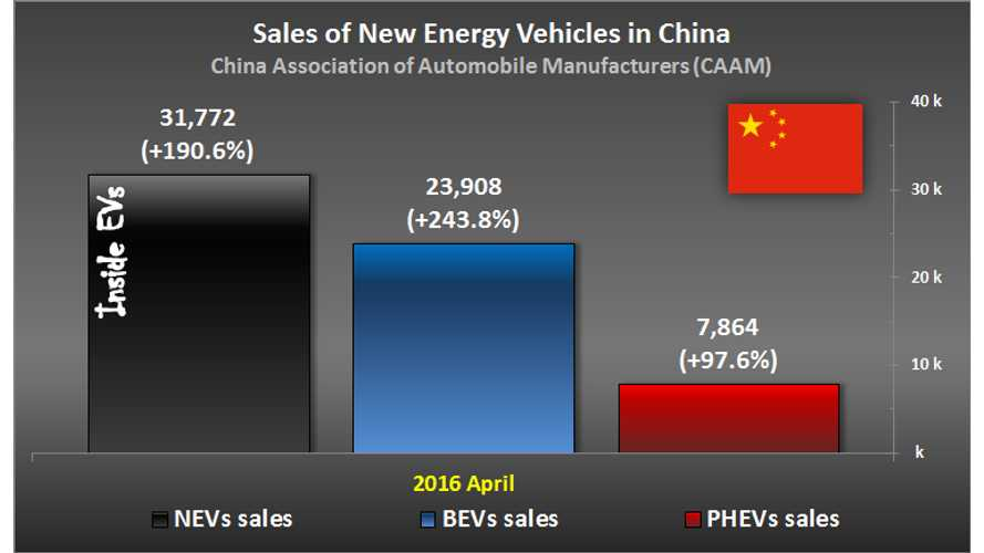 Electric Vehicle Sales In China Exceed 30,000 In April