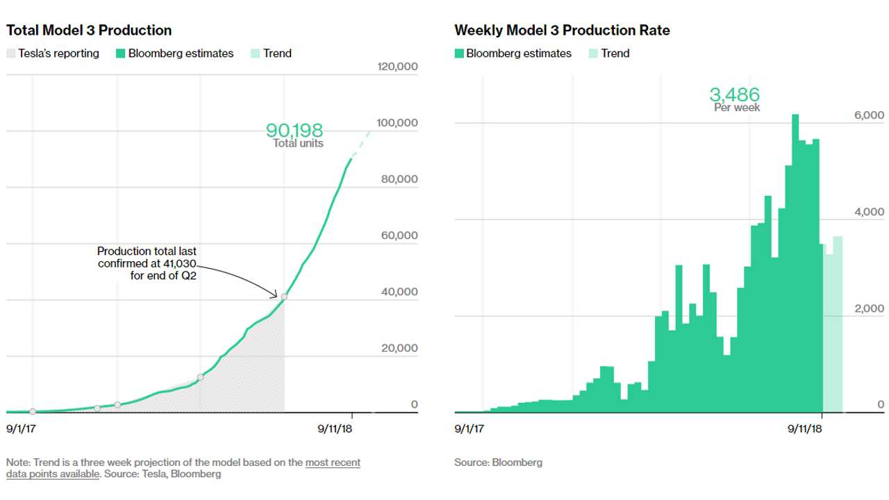 Tesla Model 3 Tracker (Source: Bloomberg)