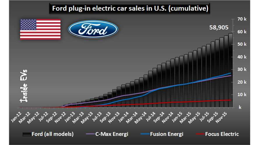 Ford Approaching 60,000 Plug-In Electric Cars Sold In U.S.