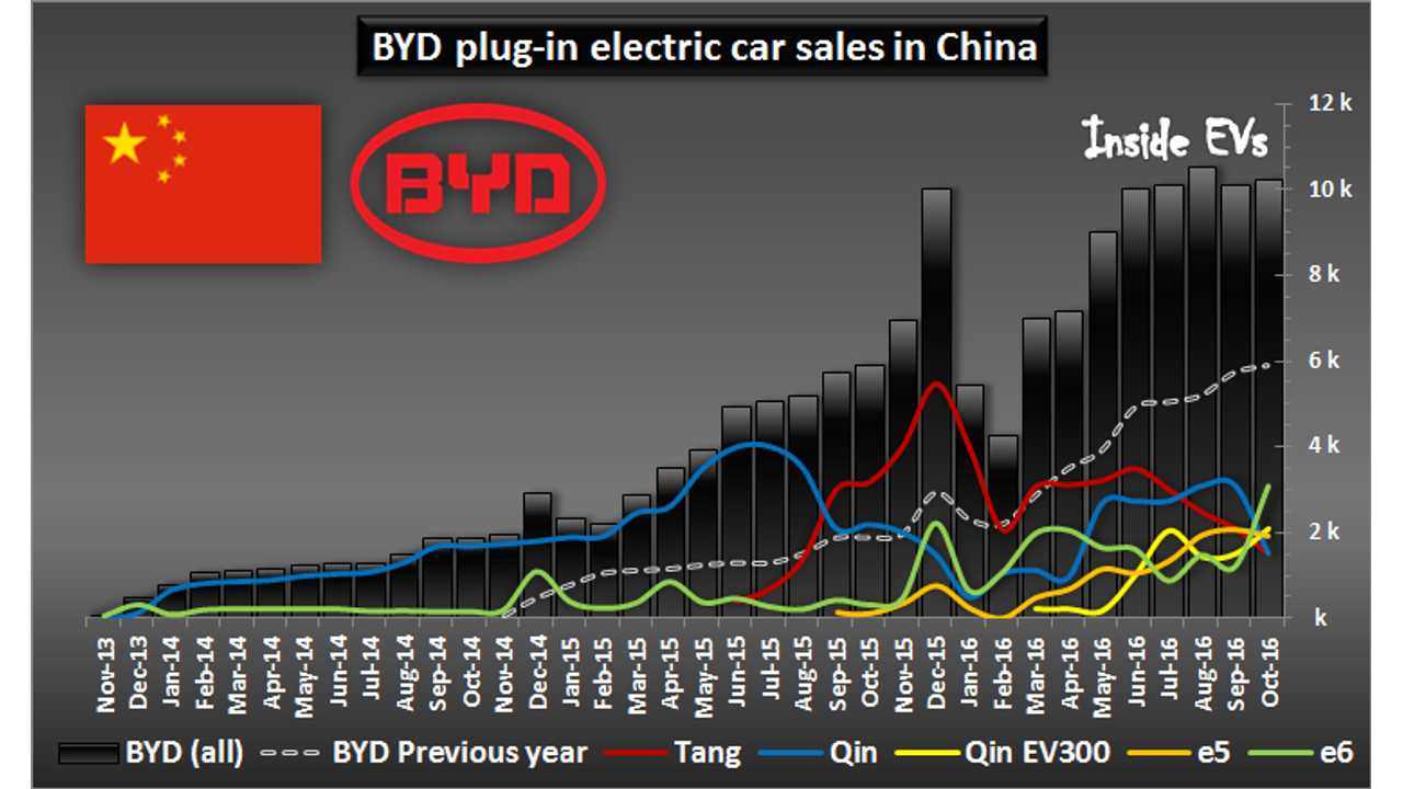 BYD plug-in electric car sales in China – October 2016