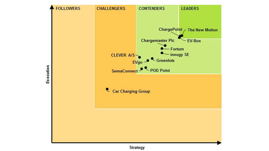 Navigant Releases EV Charging Network Leaderboard: The New Motion, ChargePoint Lead